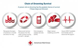 Chain-of-Drowning-Survival-Infographic-600x370