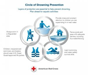 Circle-of-Drowning-Prevention-Infographic-600x514